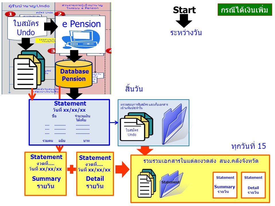 Start e Pension กรณีได้เงินเพิ่ม ใบสมัครUndo ระหว่างวัน สิ้นวัน
