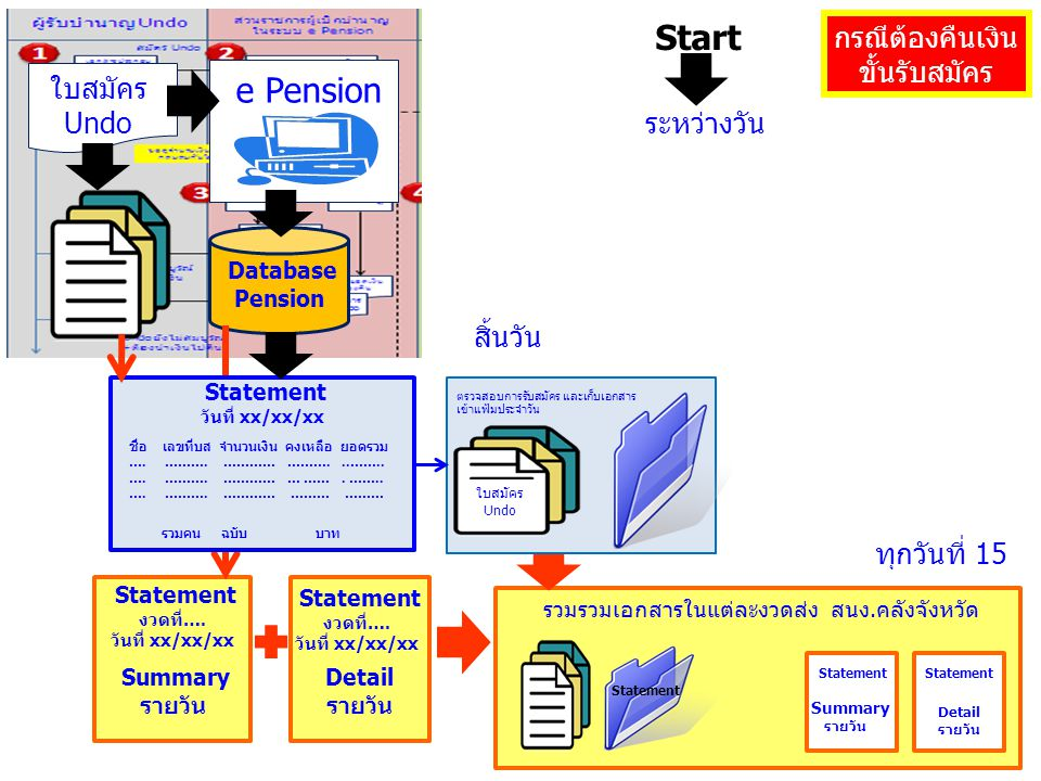 Start e Pension กรณีต้องคืนเงิน ขั้นรับสมัคร ใบสมัครUndo ระหว่างวัน