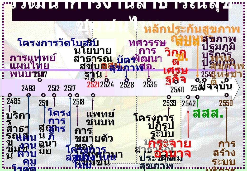 วิวัฒนาการงานสาธารณสุขชุมชนไทย