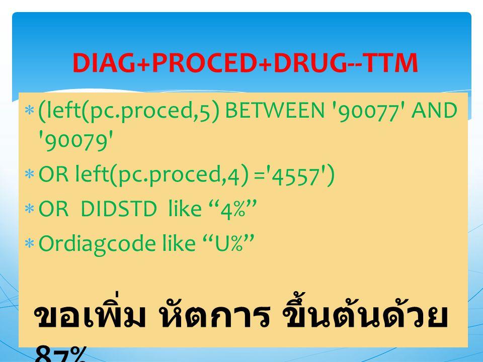 DIAG+PROCED+DRUG--TTM