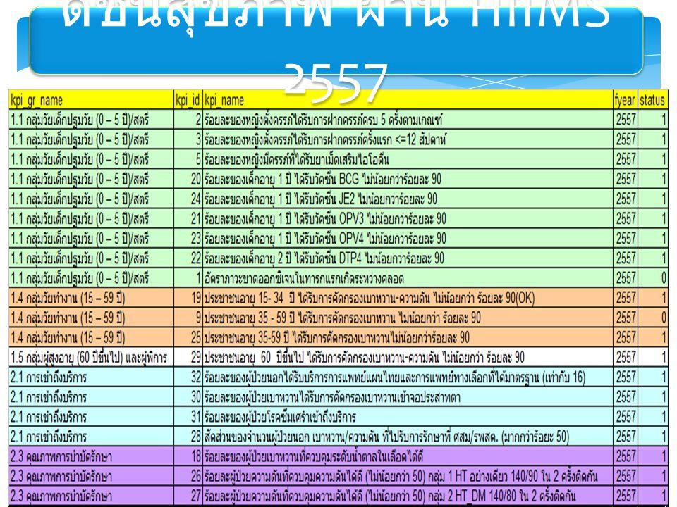 ดัชนีสุขภาพ ผ่าน HIIMS 2557