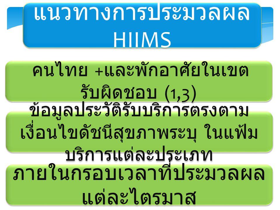 แนวทางการประมวลผล HIIMS