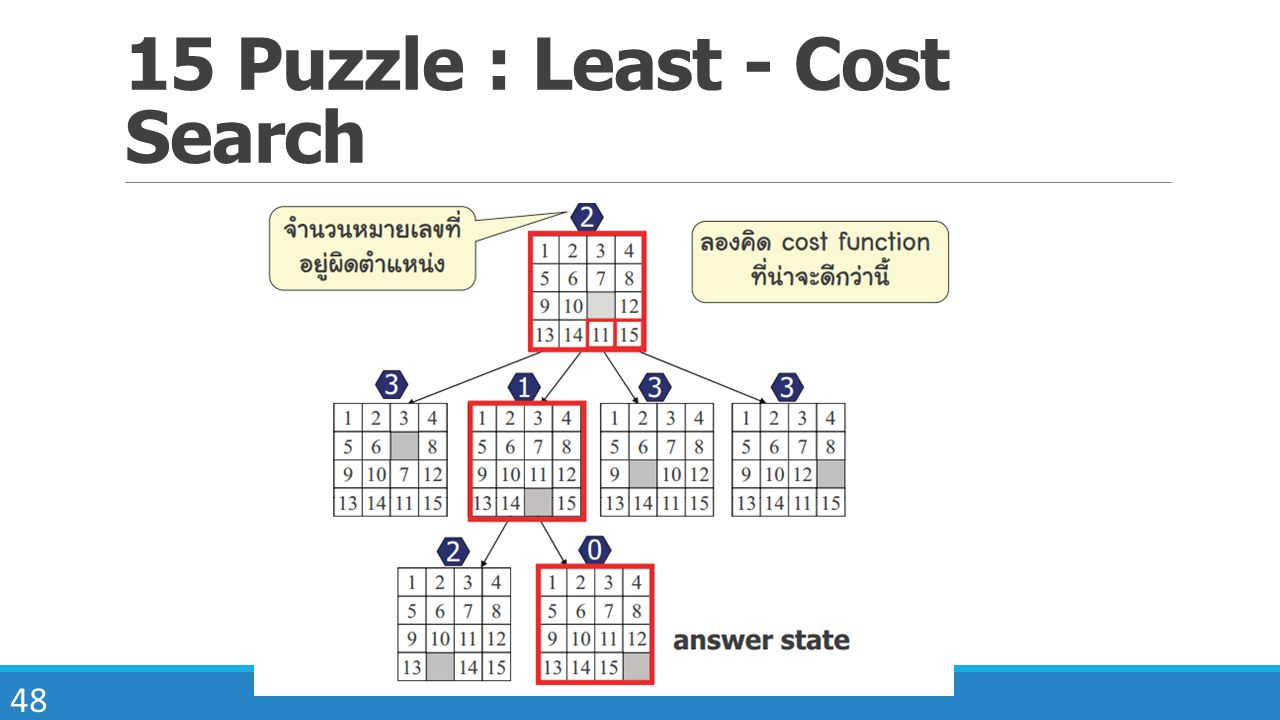 15 Puzzle : Least - Cost Search