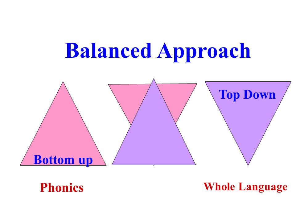 Balanced Approach Bottom up Top Down Phonics Whole Language