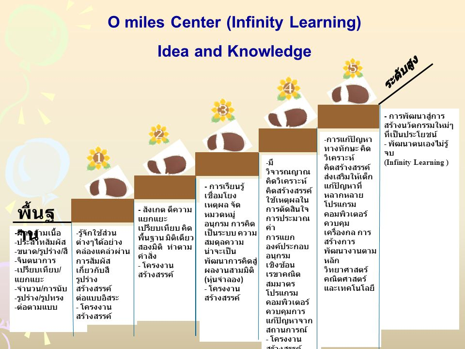 O miles Center (Infinity Learning)