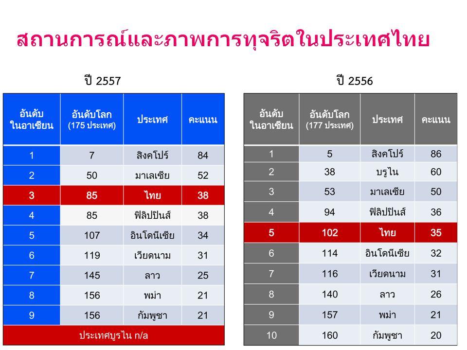 สถานการณ์และภาพการทุจริตในประเทศไทย