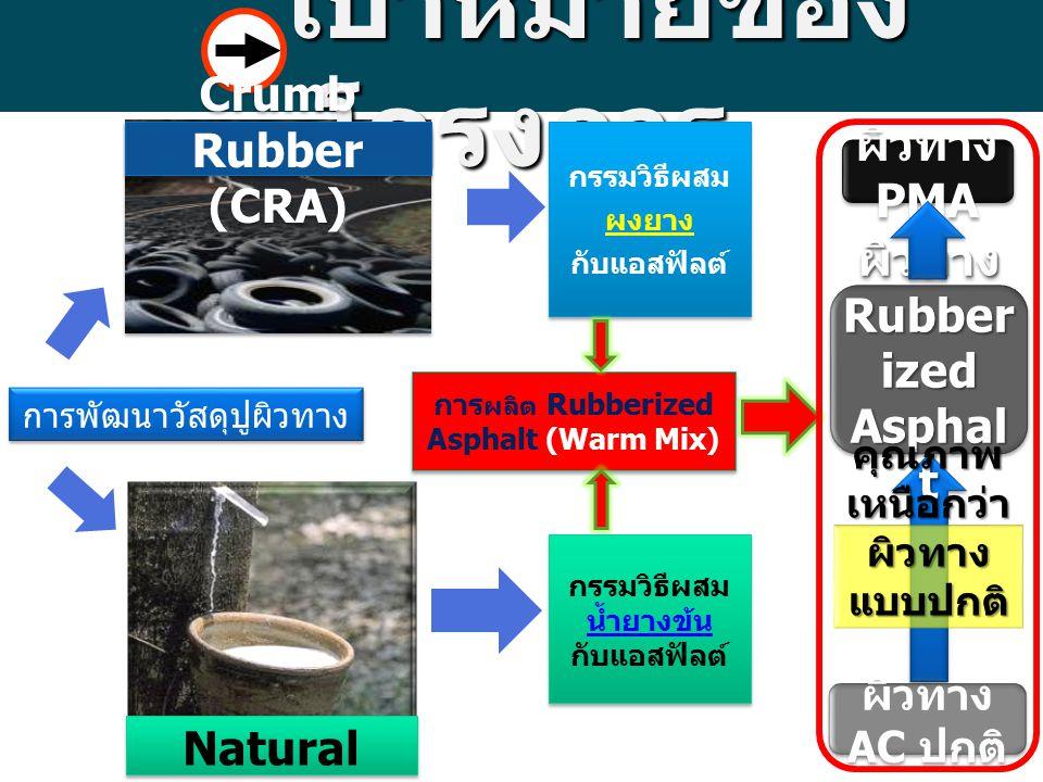 เป้าหมายของโครงการ ผิวทาง PMA Crumb Rubber (CRA)