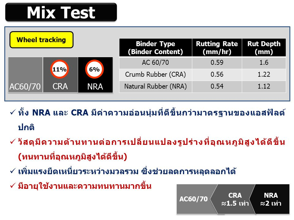 Mix Test Wheel tracking. Binder Type. (Binder Content) Rutting Rate. (mm/hr) Rut Depth. (mm) AC 60/70.