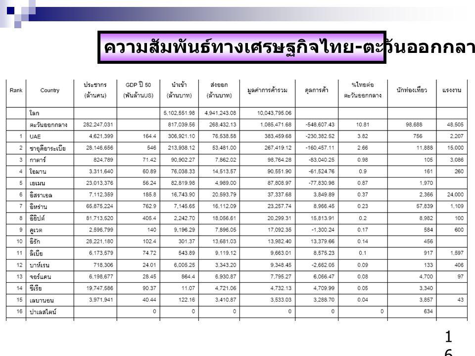 ความสัมพันธ์ทางเศรษฐกิจไทย-ตะวันออกกลาง ปี 2551