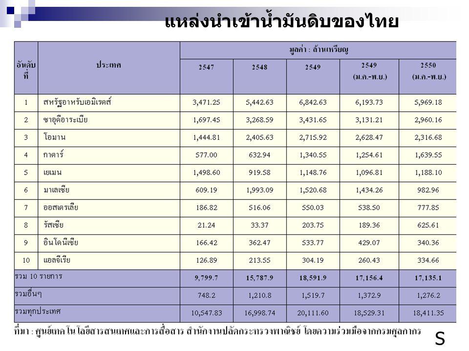 แหล่งนำเข้าน้ำมันดิบของไทย