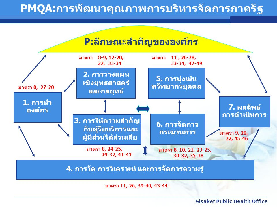 PMQA:การพัฒนาคุณภาพการบริหารจัดการภาครัฐ