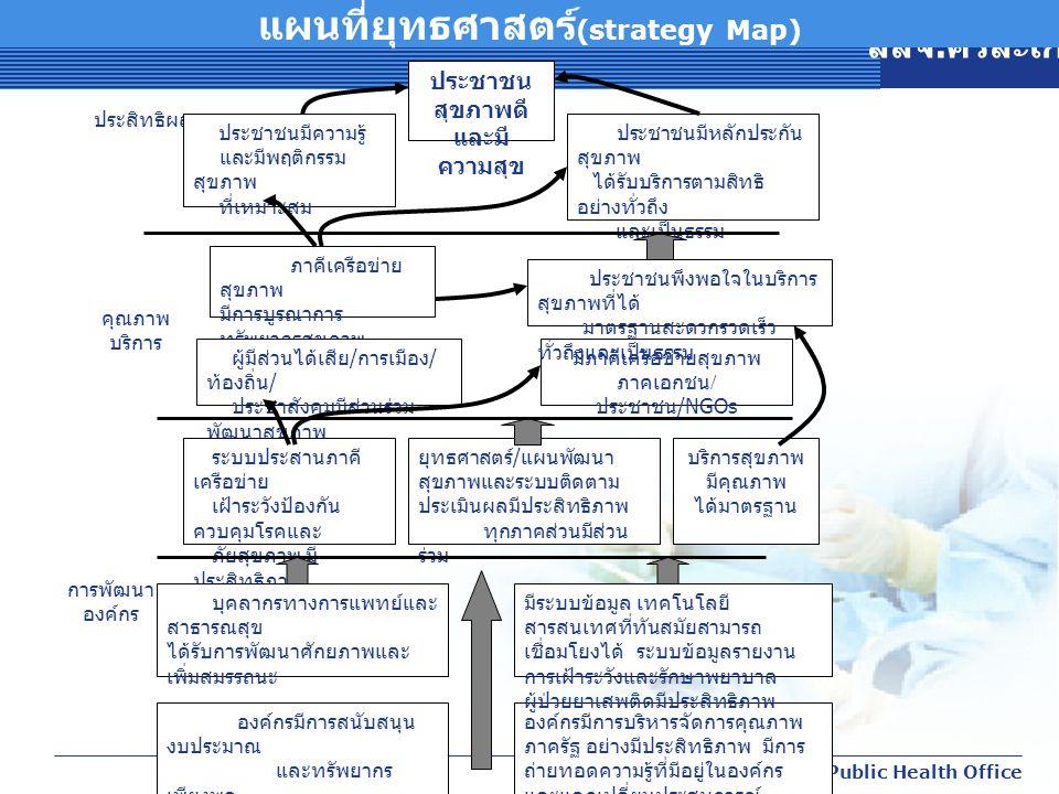 แผนที่ยุทธศาสตร์(strategy Map)