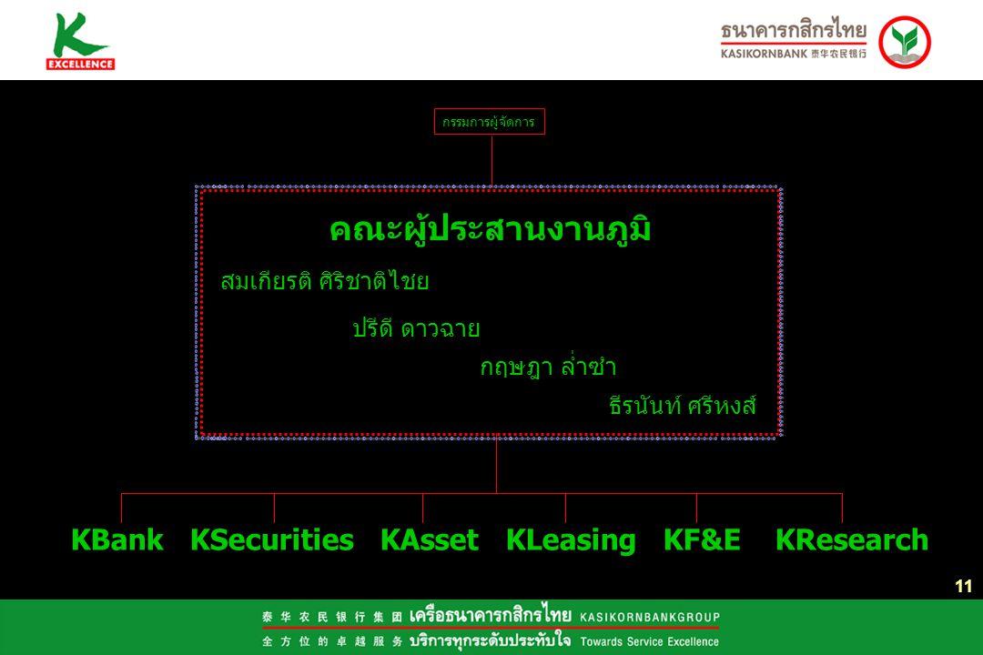คณะผู้ประสานงานภูมิ KBank KSecurities KAsset KLeasing KF&E KResearch