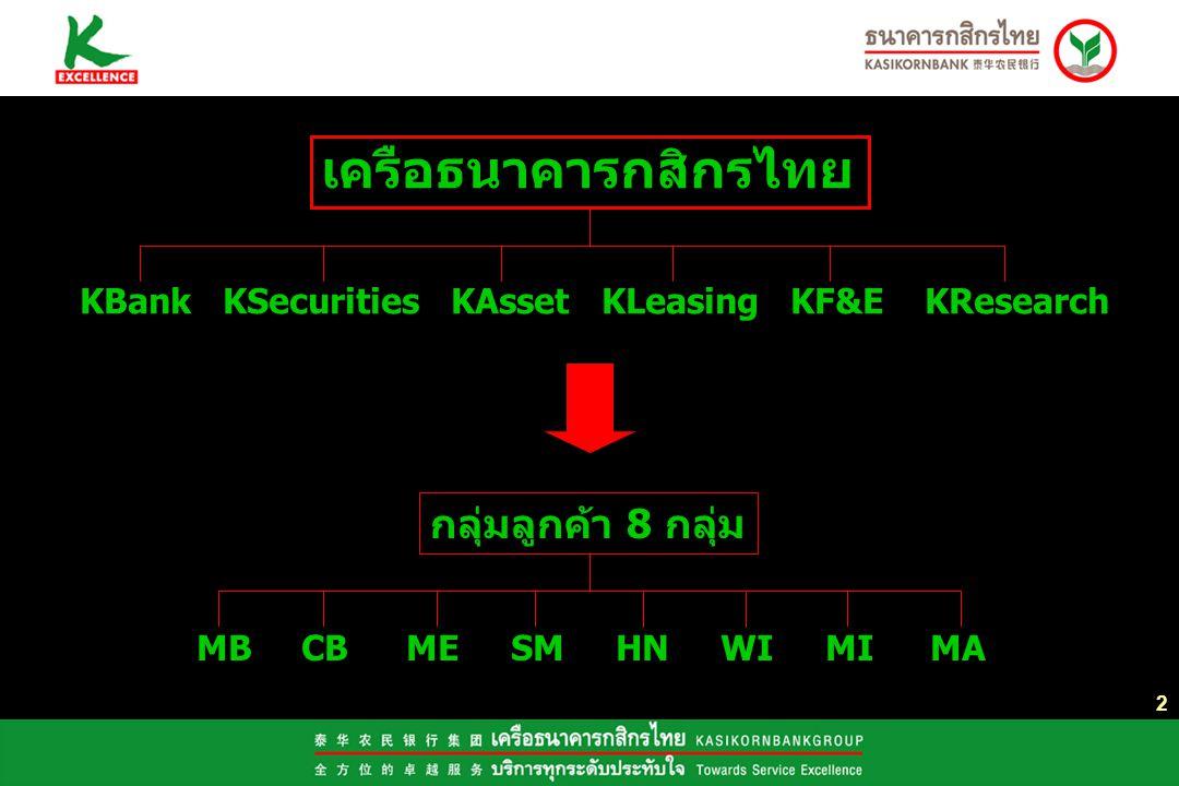 เครือธนาคารกสิกรไทย กลุ่มลูกค้า 8 กลุ่ม