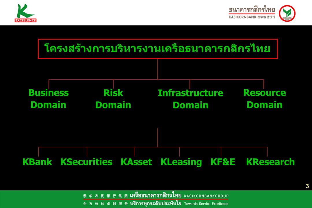 โครงสร้างการบริหารงานเครือธนาคารกสิกรไทย
