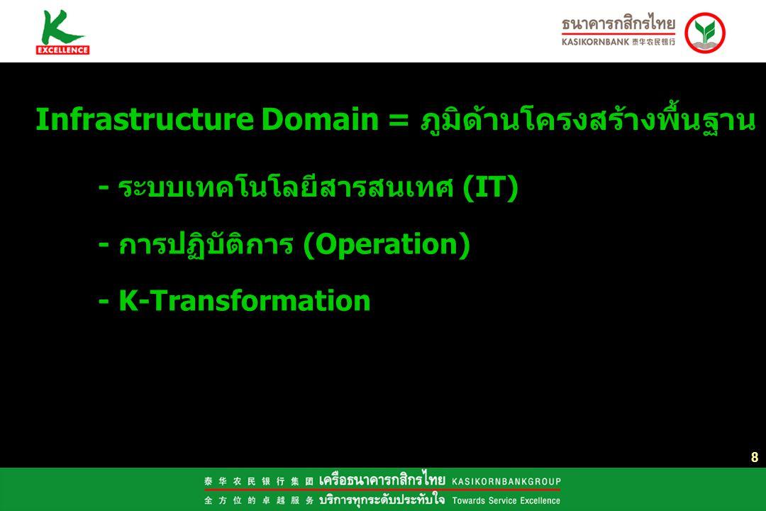 Infrastructure Domain = ภูมิด้านโครงสร้างพื้นฐาน