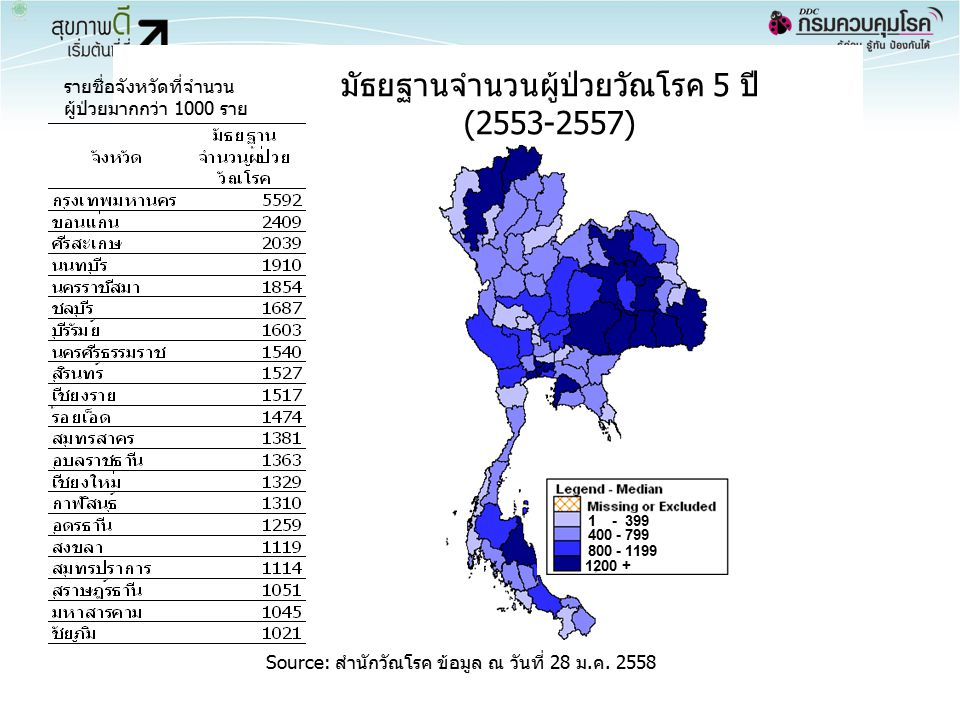 มัธยฐานจำนวนผู้ป่วยวัณโรค 5 ปี (2553-2557)