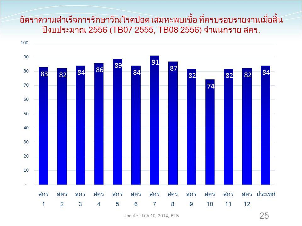 อัตราความสำเร็จการรักษาวัณโรคปอด เสมหะพบเชื้อ ที่ครบรอบรายงานเมื่อสิ้นปีงบประมาณ 2556 (TB07 2555, TB08 2556) จำแนกราย สคร.