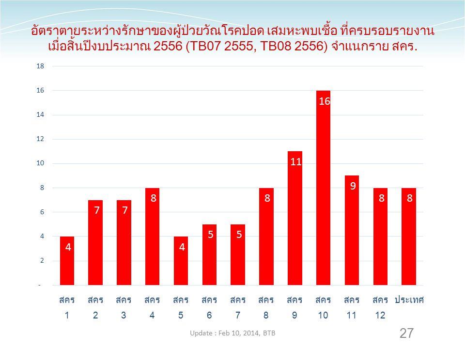 อัตราตายระหว่างรักษาของผู้ป่วยวัณโรคปอด เสมหะพบเชื้อ ที่ครบรอบรายงานเมื่อสิ้นปีงบประมาณ 2556 (TB07 2555, TB08 2556) จำแนกราย สคร.