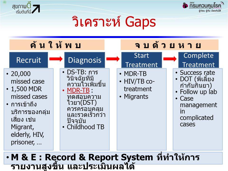 วิเคราะห์ Gaps ค้นให้พบ จบด้วยหาย Recruit Recruit Diagnosis Test Treat