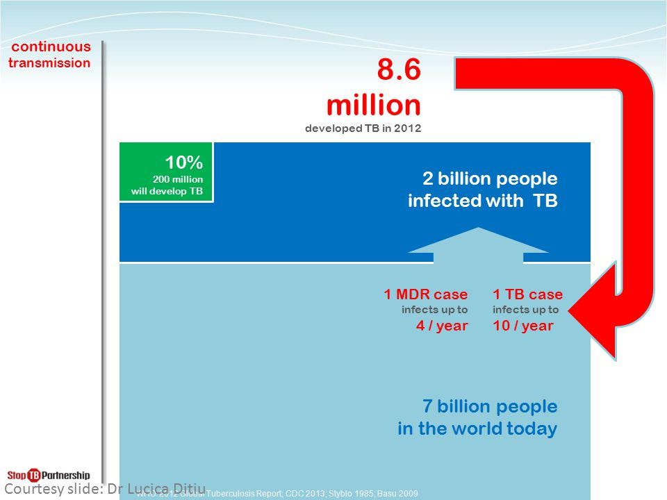 8.6 million 10% 2 billion people infected with TB 7 billion people