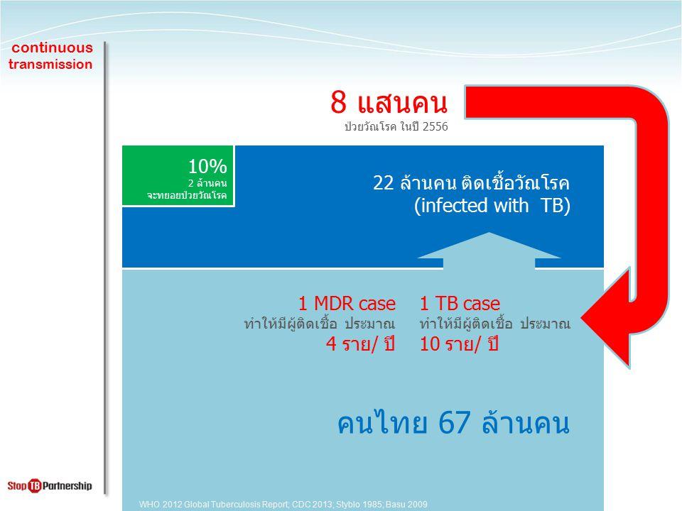 8 แสนคน คนไทย 67 ล้านคน 10% 22 ล้านคน ติดเชื้อวัณโรค