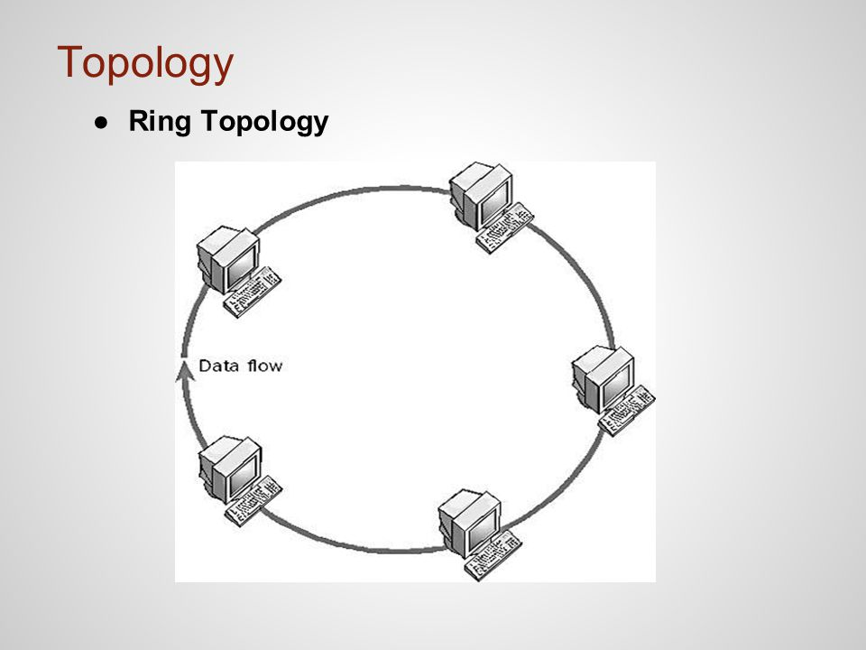 Topology Ring Topology