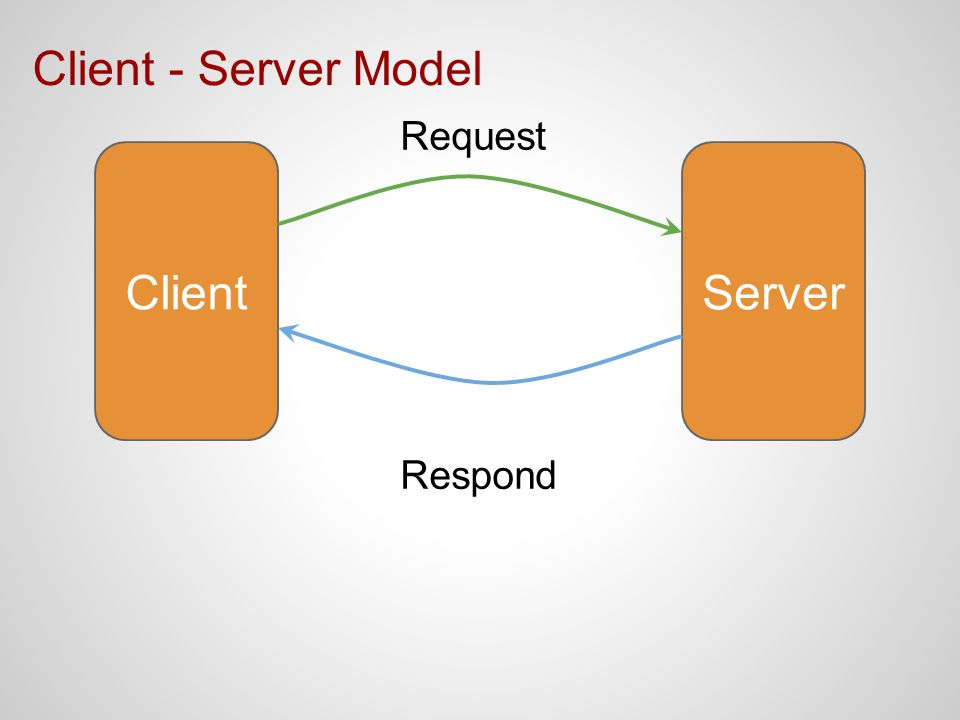 Client - Server Model Request Client Server Respond