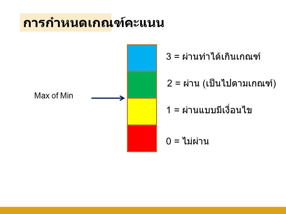 การกำหนดเกณฑ์คะแนน 3 = ผ่านทำได้เกินเกณฑ์ 2 = ผ่าน (เป็นไปตามเกณฑ์)