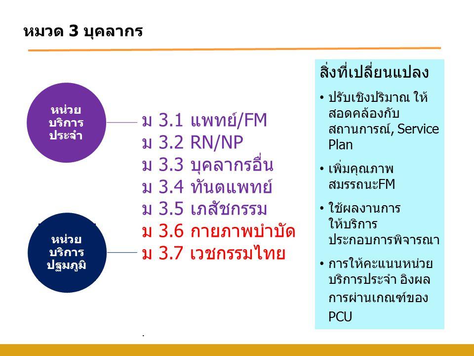 ม 3.1 แพทย์/FM ม 3.2 RN/NP ม 3.3 บุคลากรอื่น ม 3.4 ทันตแพทย์