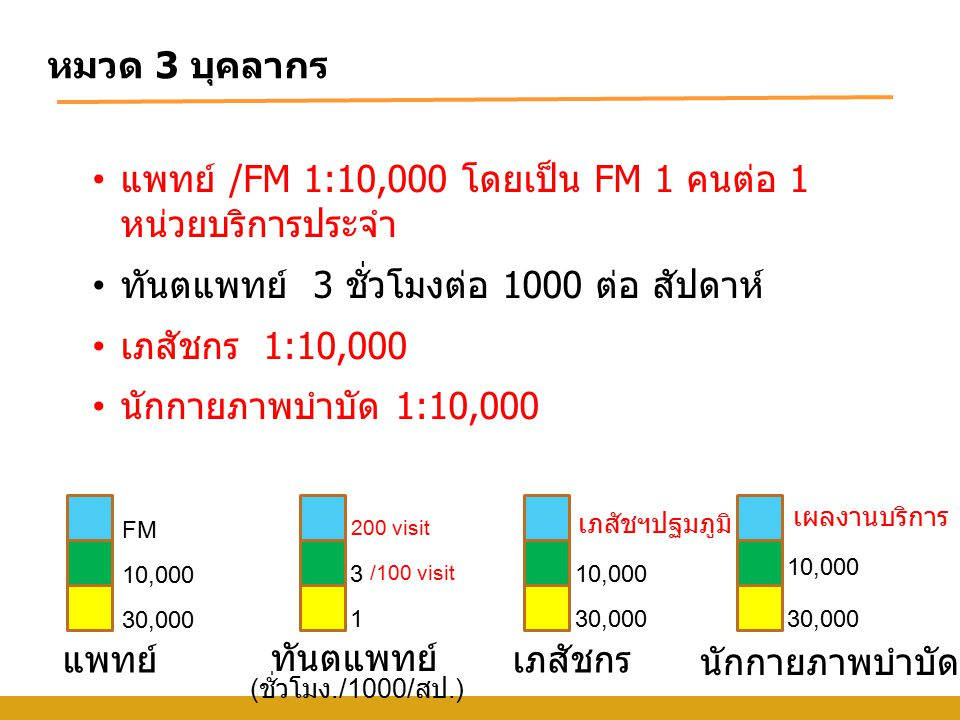 แพทย์ /FM 1:10,000 โดยเป็น FM 1 คนต่อ 1 หน่วยบริการประจำ