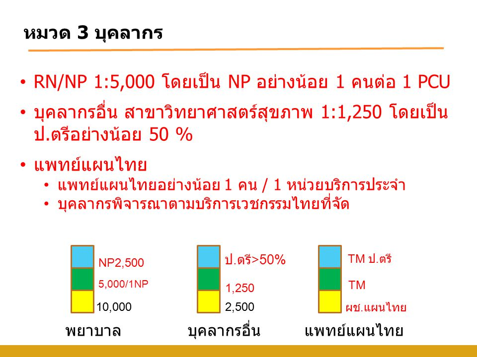 RN/NP 1:5,000 โดยเป็น NP อย่างน้อย 1 คนต่อ 1 PCU