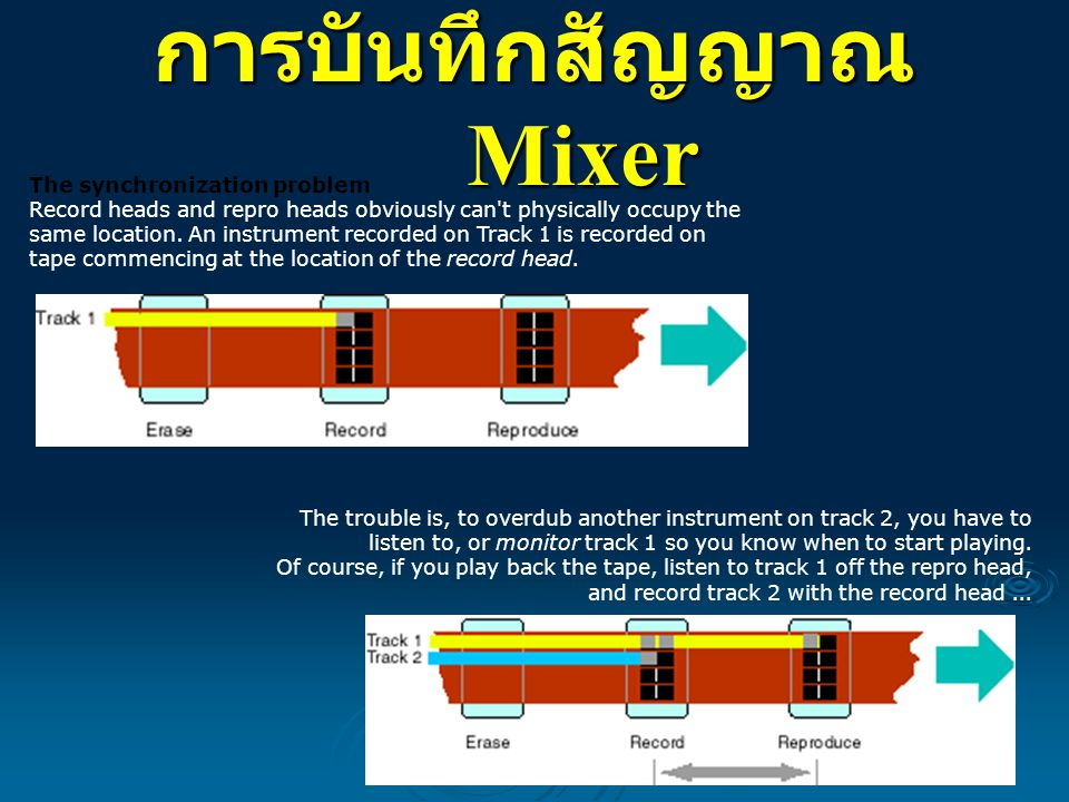 การบันทึกสัญญาณ Mixer