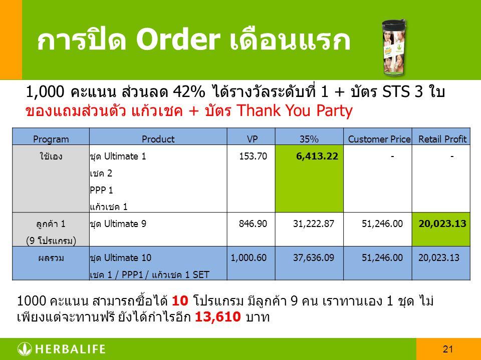 การปิด Order เดือนแรก 1,000 คะแนน ส่วนลด 42% ได้รางวัลระดับที่ 1 + บัตร STS 3 ใบ. ของแถมส่วนตัว แก้วเชค + บัตร Thank You Party.