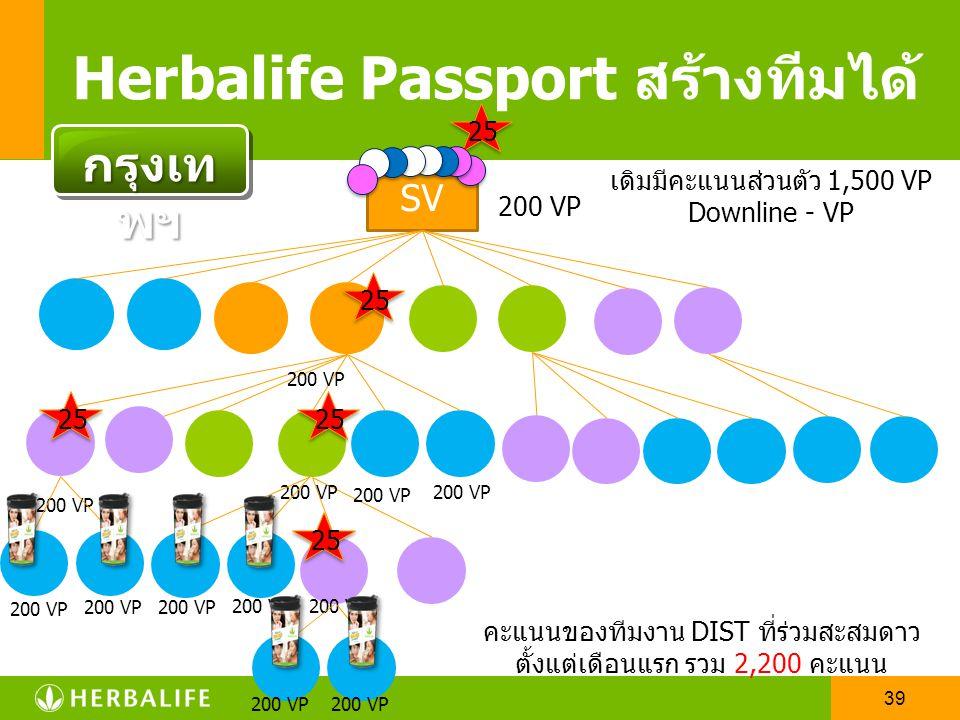 Herbalife Passport สร้างทีมได้