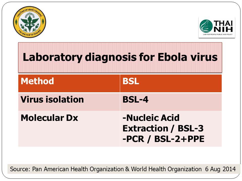 Laboratory diagnosis for Ebola virus