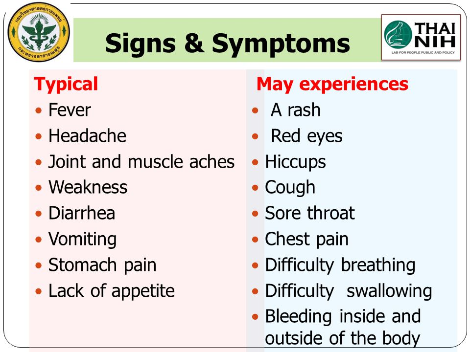 Signs & Symptoms Typical Fever Headache Joint and muscle aches