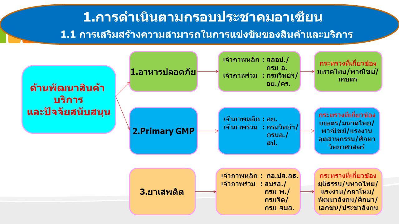 1.การดำเนินตามกรอบประชาคมอาเซียน
