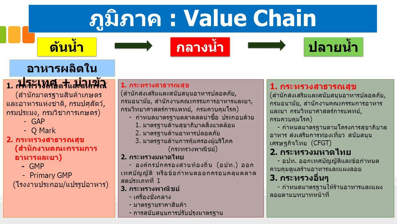 1.ความปลอดภัยอาหารในส่วนภูมิภาค : Value Chain
