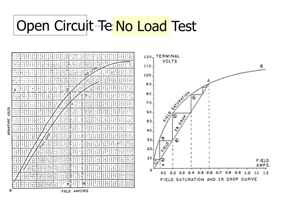 Open Circuit Test No Load Test