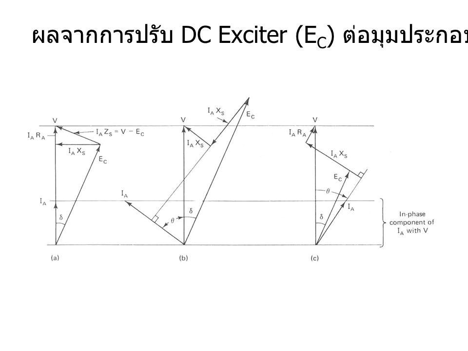 ผลจากการปรับ DC Exciter (EC) ต่อมุมประกอบกำลัง