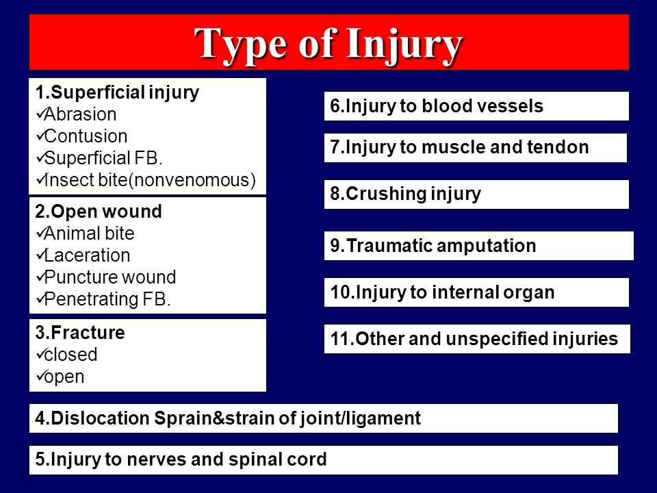 Type of Injury 1.Superficial injury Abrasion 6.Injury to blood vessels