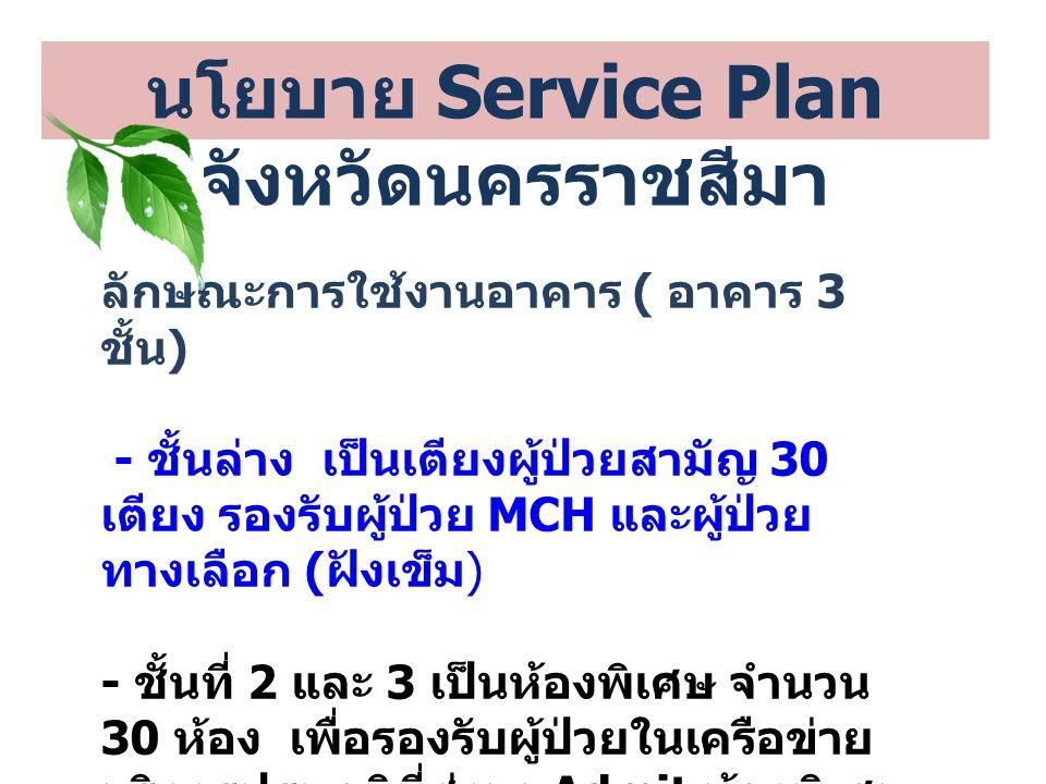 นโยบาย Service Plan จังหวัดนครราชสีมา