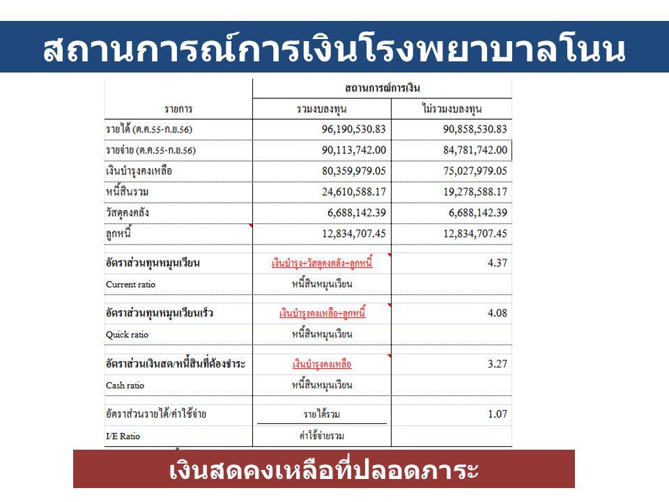 สถานการณ์การเงินโรงพยาบาลโนนไทย (กันยายน 2556)