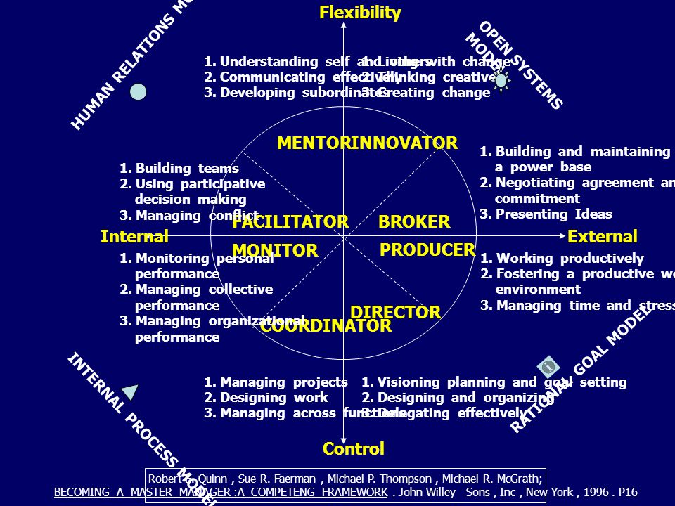Flexibility MENTOR INNOVATOR FACILITATOR BROKER Internal External