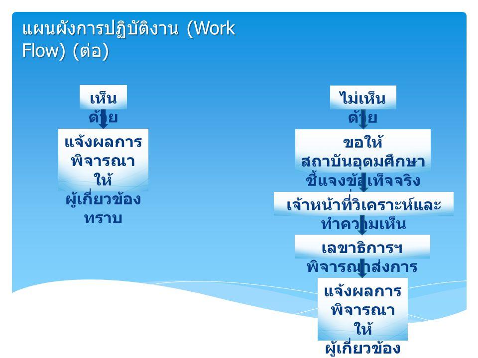 แผนผังการปฏิบัติงาน (Work Flow) (ต่อ)