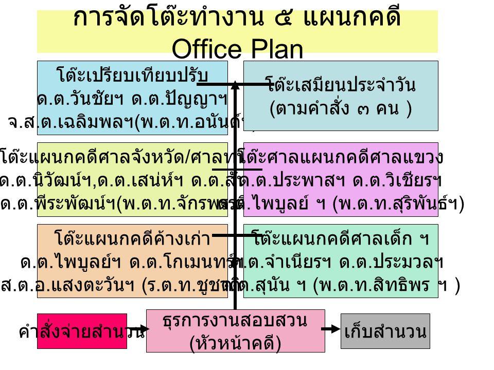 การจัดโต๊ะทำงาน ๕ แผนกคดี Office Plan
