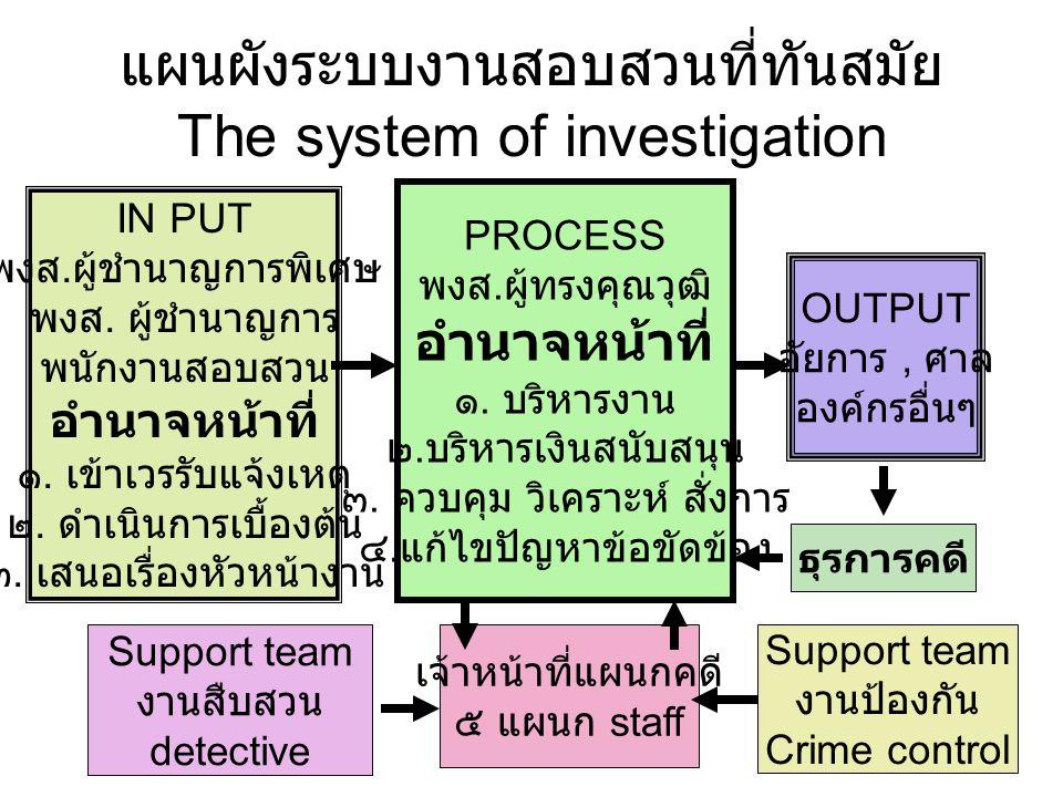 แผนผังระบบงานสอบสวนที่ทันสมัย The system of investigation