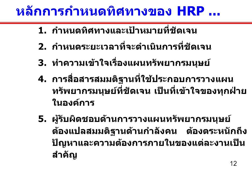 หลักการกำหนดทิศทางของ HRP ...