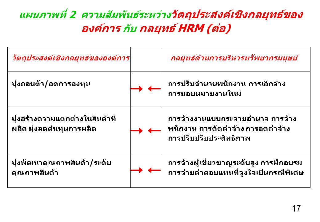 องค์การ กับ กลยุทธ์ HRM (ต่อ)